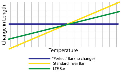 Change in Length vs. Temperature chart